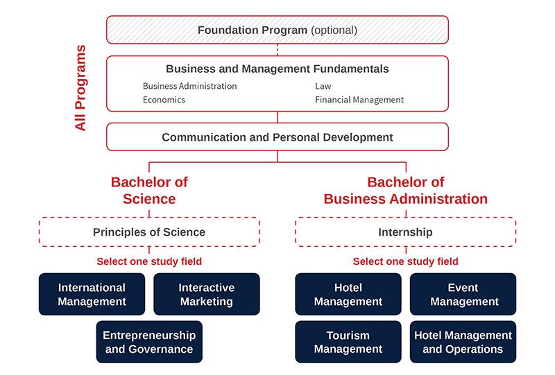 Studium Tourism and Hospitality Management, major Event Management ...